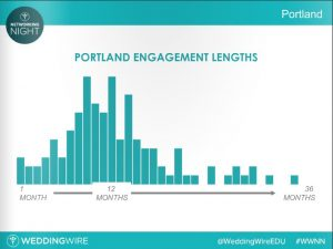 Portland Engagement Lengths - WeddingWire - 08-15-2016