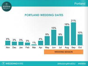 Portland Wedding Dates - WeddingWire - 08-15-2016